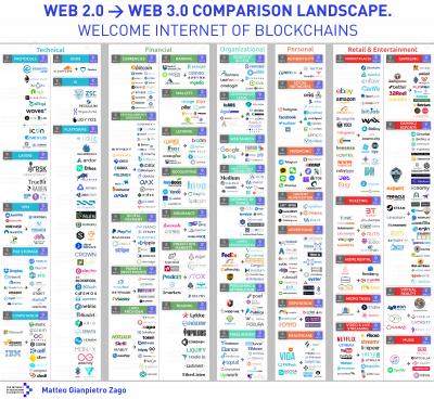 Transição Web 2.0 para Web 3.0 - internet das Blockchains