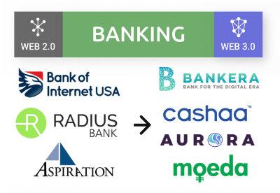 Web 2.0 para 3.0: Bancos