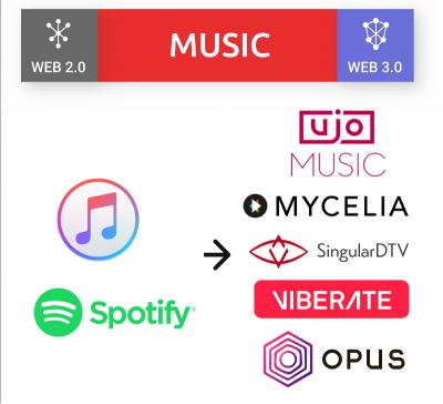Web 2.0 para Web 3.0: Música