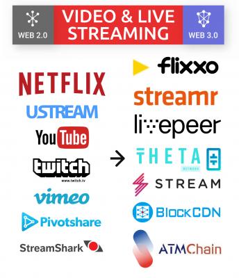 Web 2.0 para Web 3.0: Vídeo transissões ao vivo